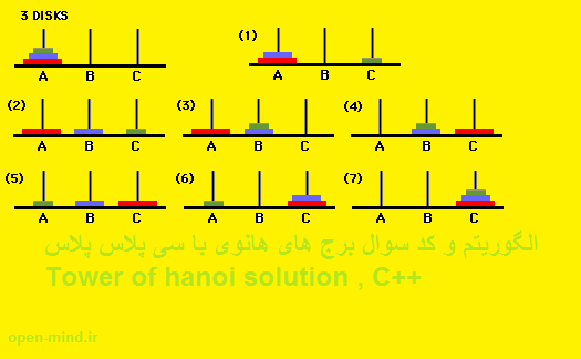 tower of hanoi solution