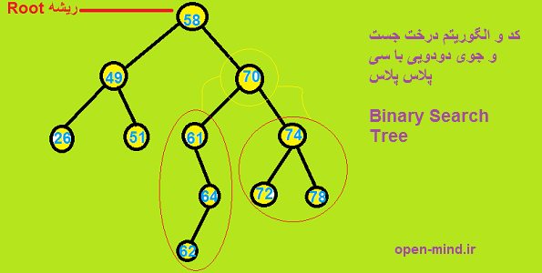 BST-Binary search tree