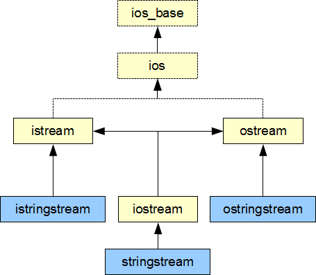 stringstream